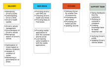 Work Activity Affinity Diagram