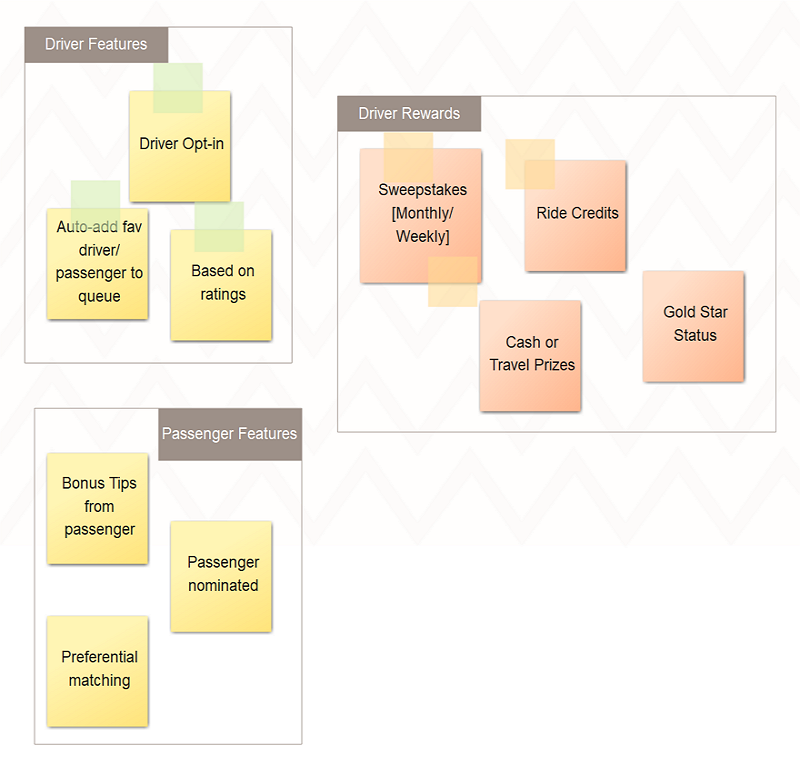 Affinity Diagram Steps
