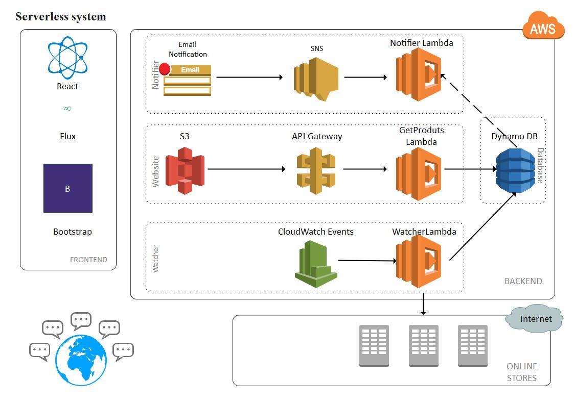AWS Big Data Architecture