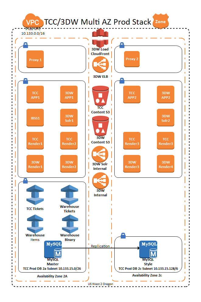 AWS Microservices Architecture