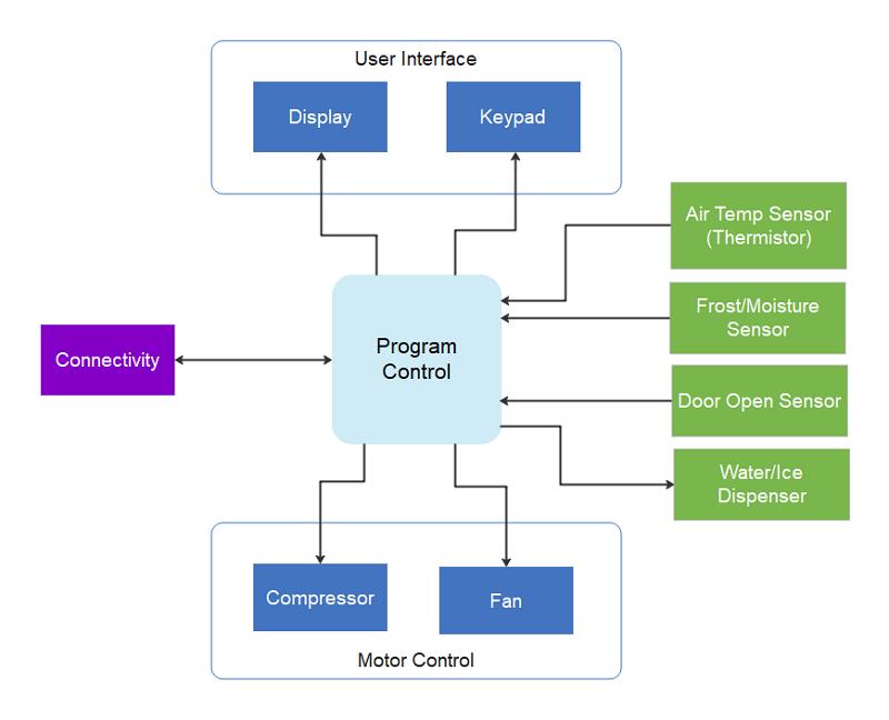 NXP's Refrigerator Block Diagram