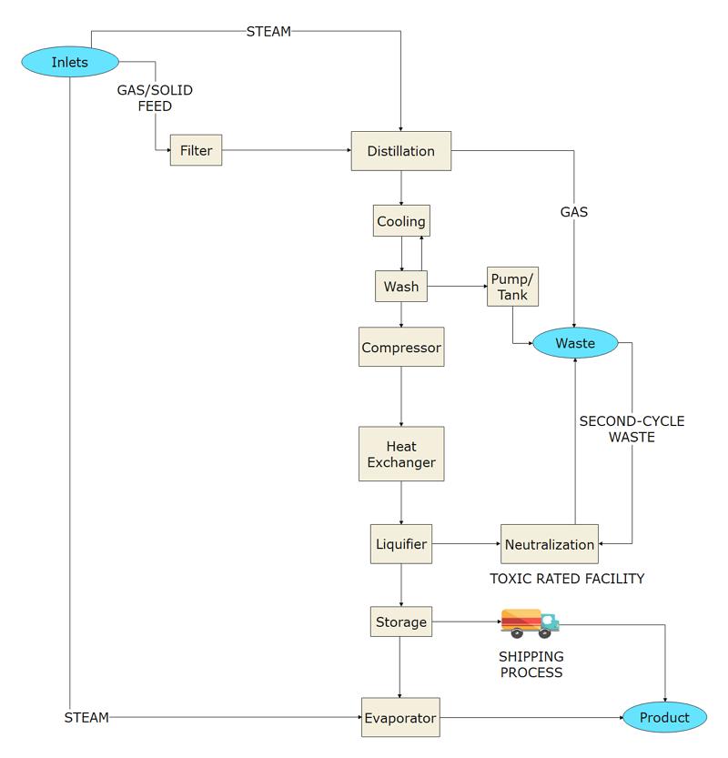 Chemical Facility Block Diagram