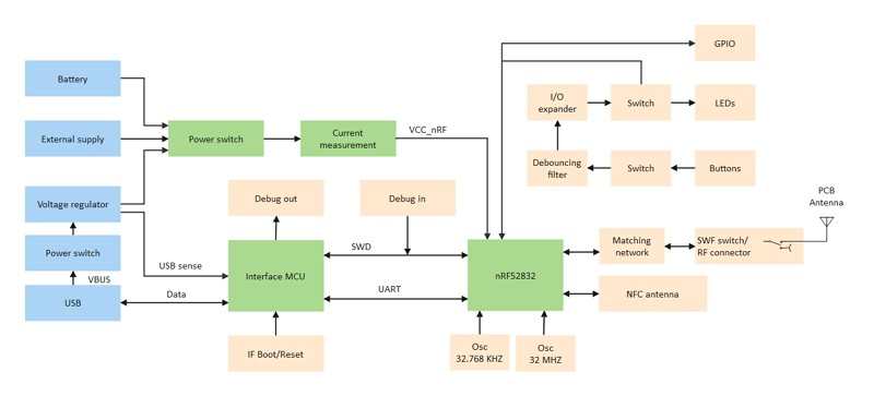 Engine Block Diagram