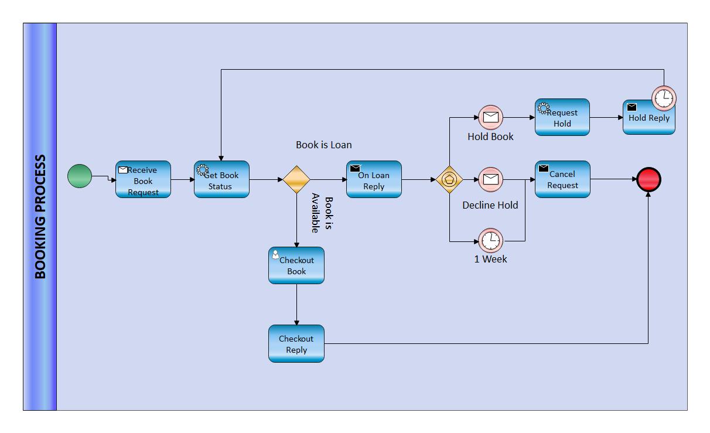 BPMN Modelling