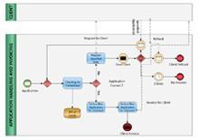 BPMN Diagram Example