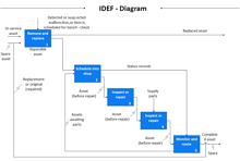 IDEF Diagrams