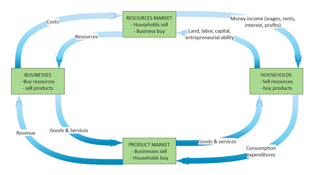 Economics Circular Flow Diagram