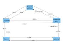 Simple Circular Flow Model