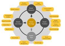 Brand Strategy Circular Flow