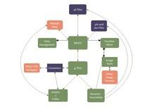 Data Circular Flow Diagram