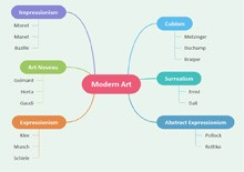 Simple Concept Map