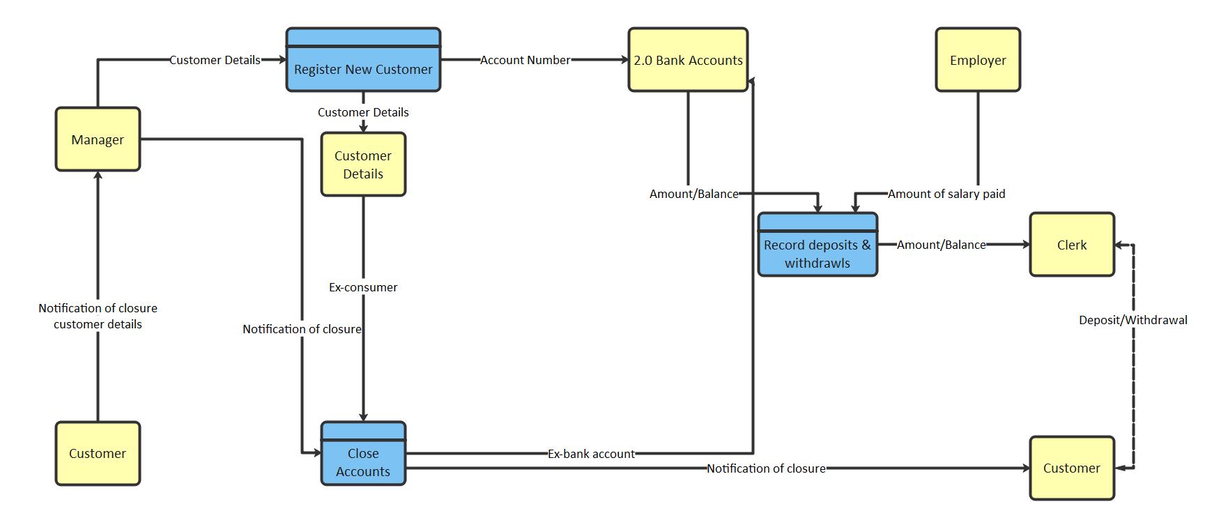 Physical Data Flow Diagram