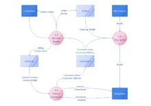 Data Flow Diagram Online