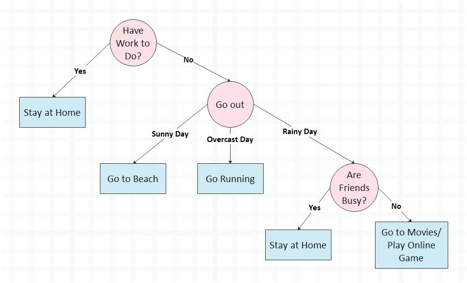 Decision Tree Algorithm Example