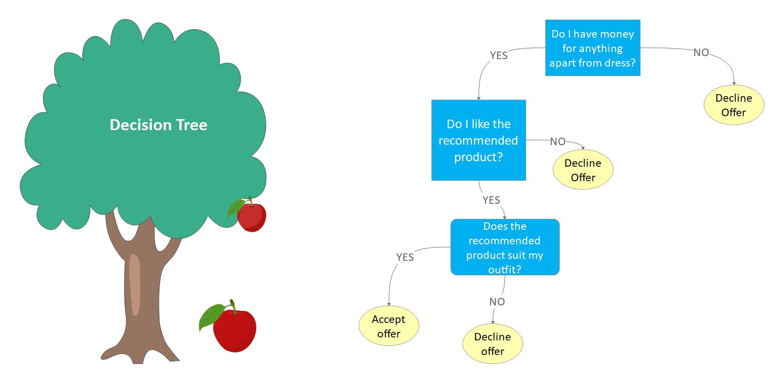 Python Decision Tree Example