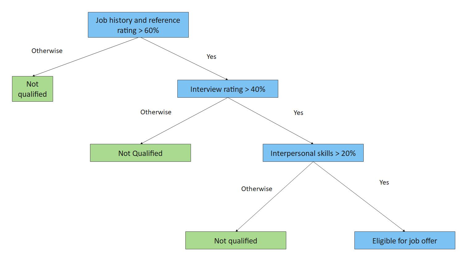 Decision Tree in Data Mining