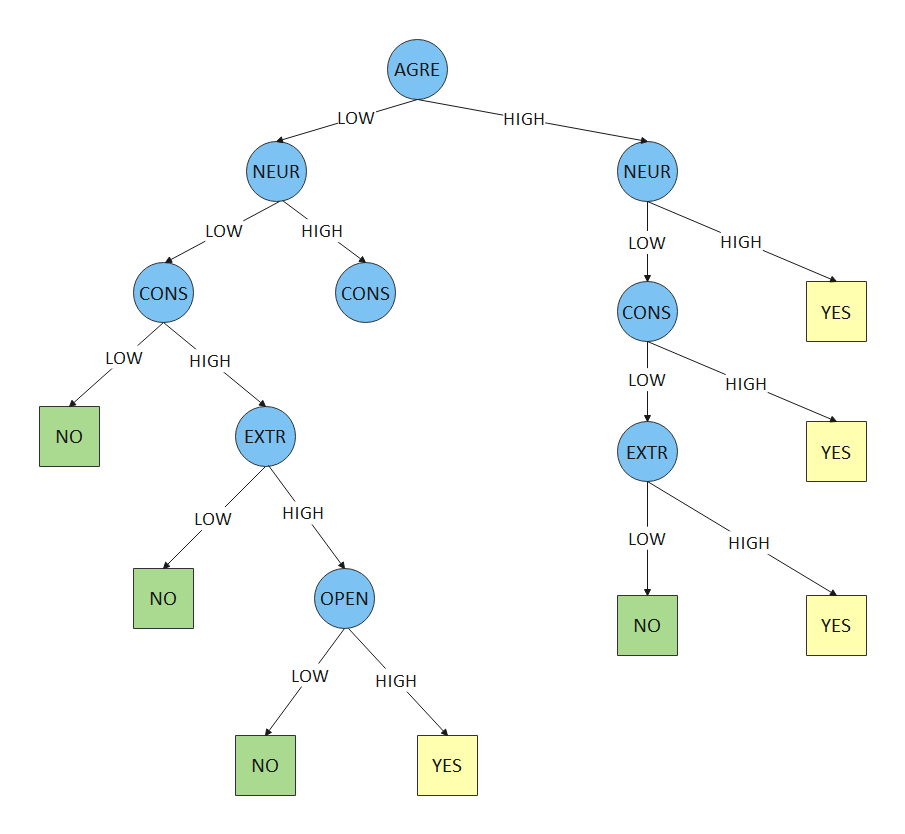 Statistical Test Decision Tree