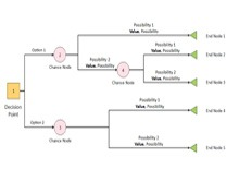 Decision Tree Pruning Example
