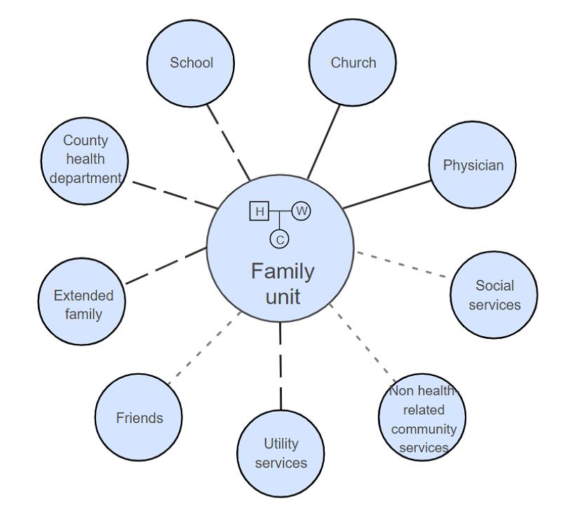 Larger Society Family Ecomap