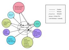 Ecomap for Social Relationships
