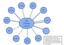 Child Ecomap