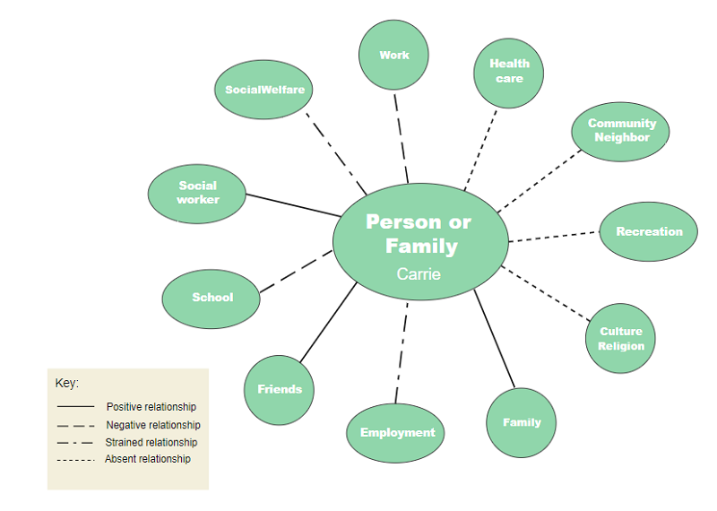 Ecomap for Developing Family Service Plan