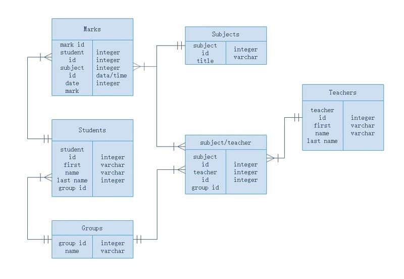 diagramme ER système scolaire