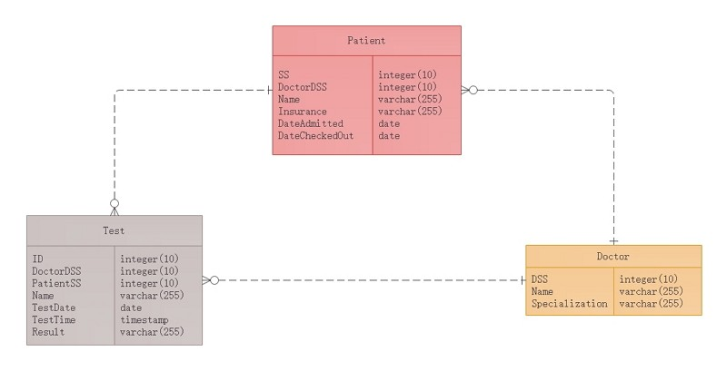 diagramme entité-association hopital