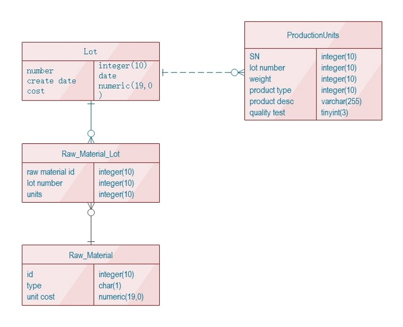 diagramme ER suivi Production