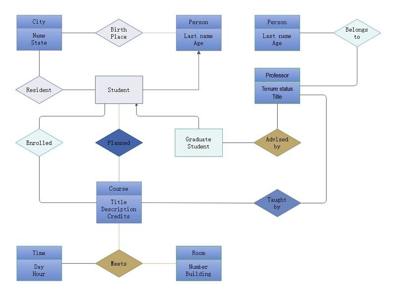 diagramme Er inscription étudiant