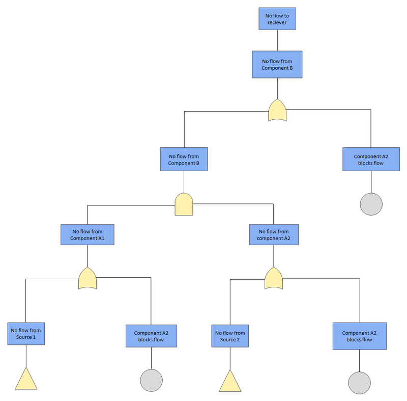 Component Flow Fault Tree Analysis