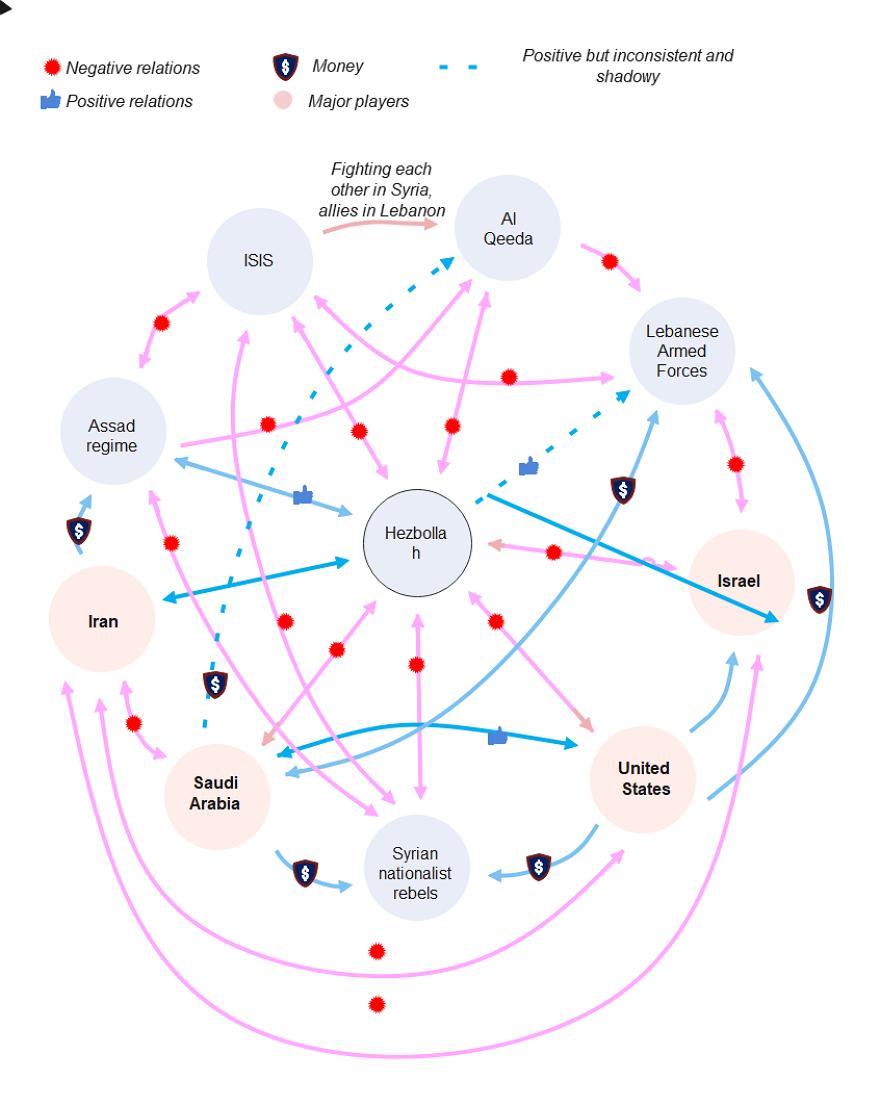 Sociogram For Syria's Civil War