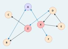 Office Relationship Sociogram
