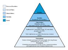 Taxonomy Code
