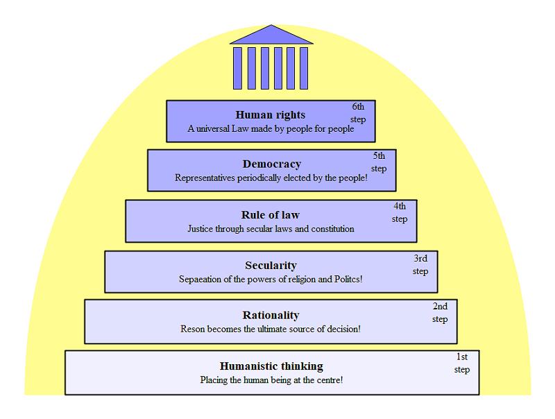 Human Taxonomy