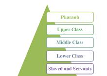 Ancient Egypt Taxonomy
