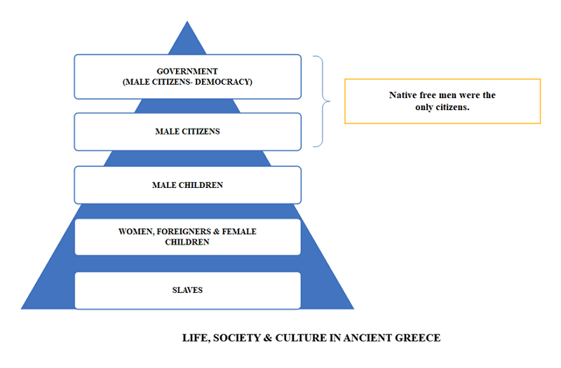 Taxonomy Example About Ancient Greece society