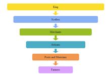 Ancient Greece Social Taxonomy