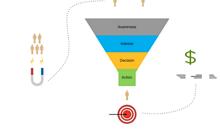 Digital Marketing Funnel