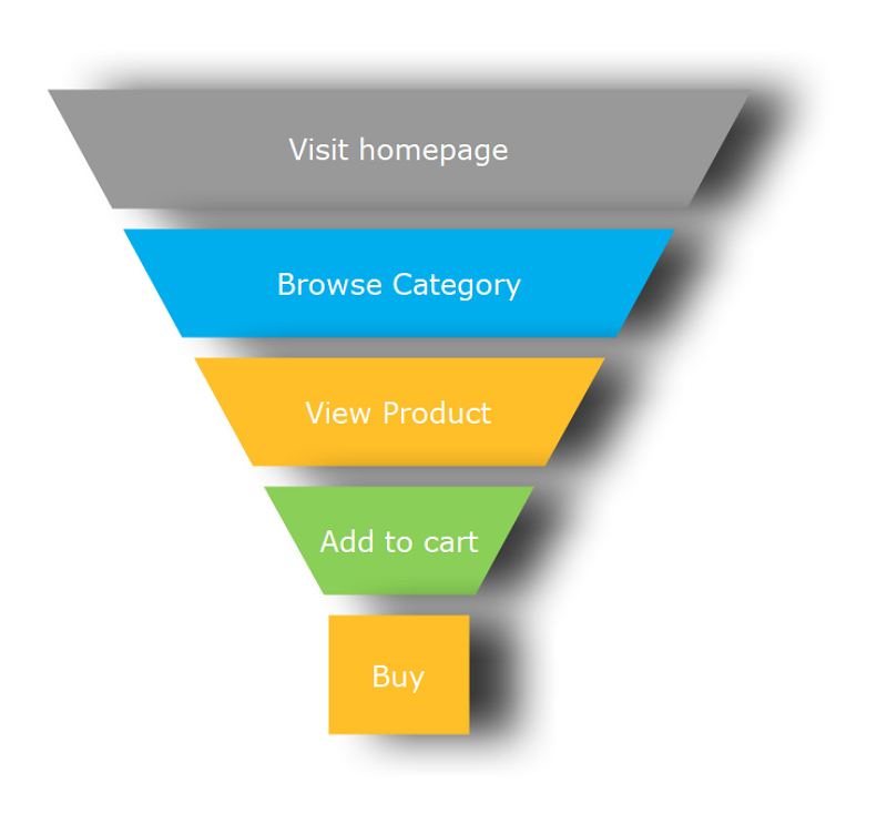 Marketing Funnel Stages