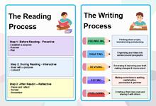 Writing Process Graphic Organizer