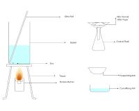 Acid Reactions With Metals