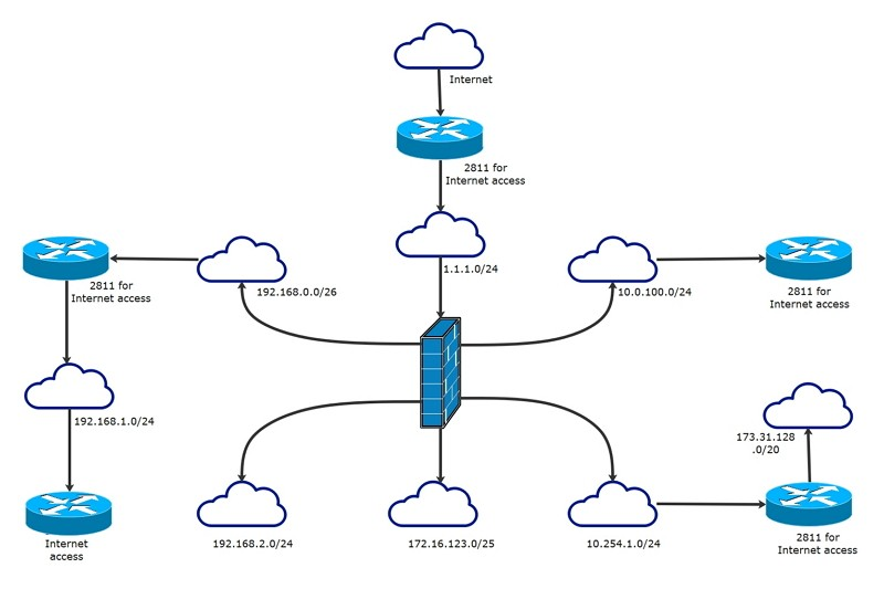 logical network example