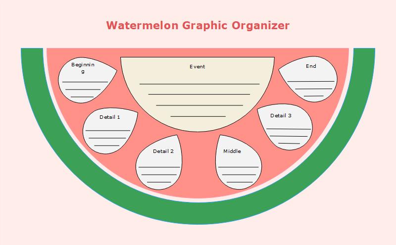 Writing Personal Narratives: Watermelon Graphic Organizer