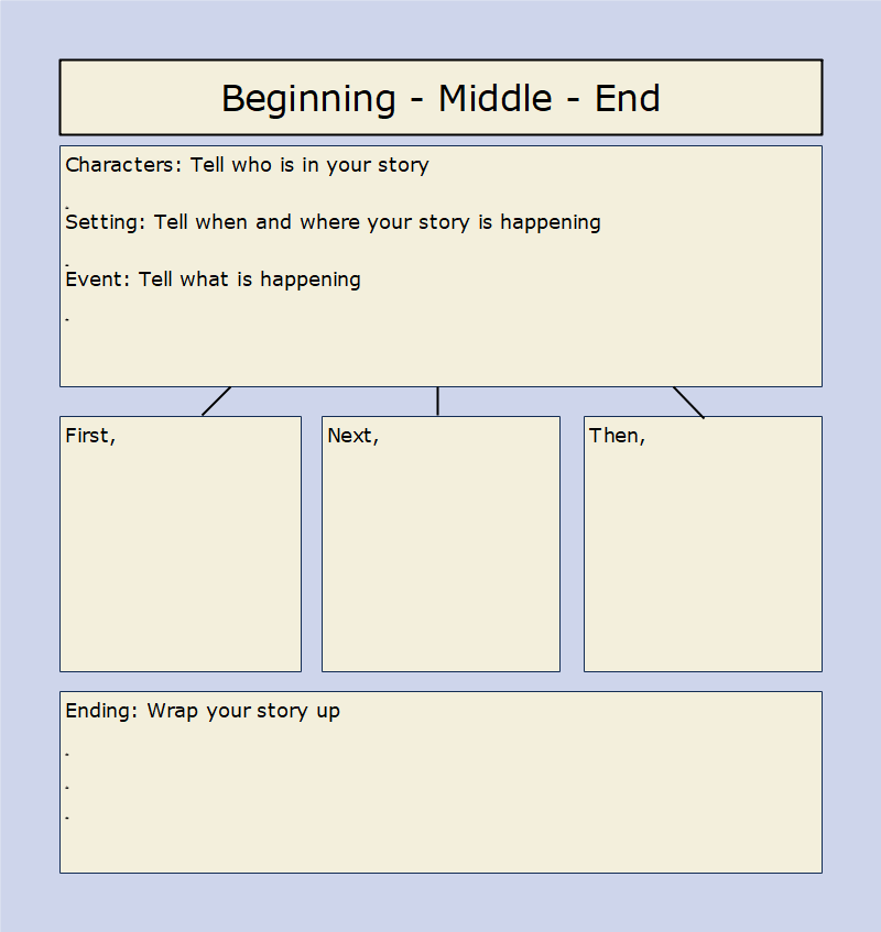 Narrative Writing Graphic Organizer: Beginning-Middle-End