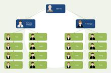 Church Organizational Chart