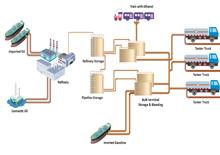 Gasoline Supply Chain P&ID