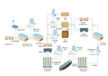 Grain Logistics P&ID