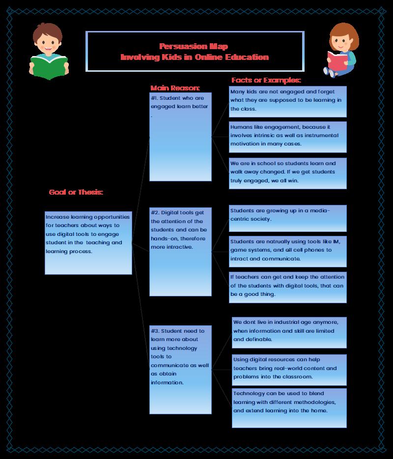 Sample Persuasion Map