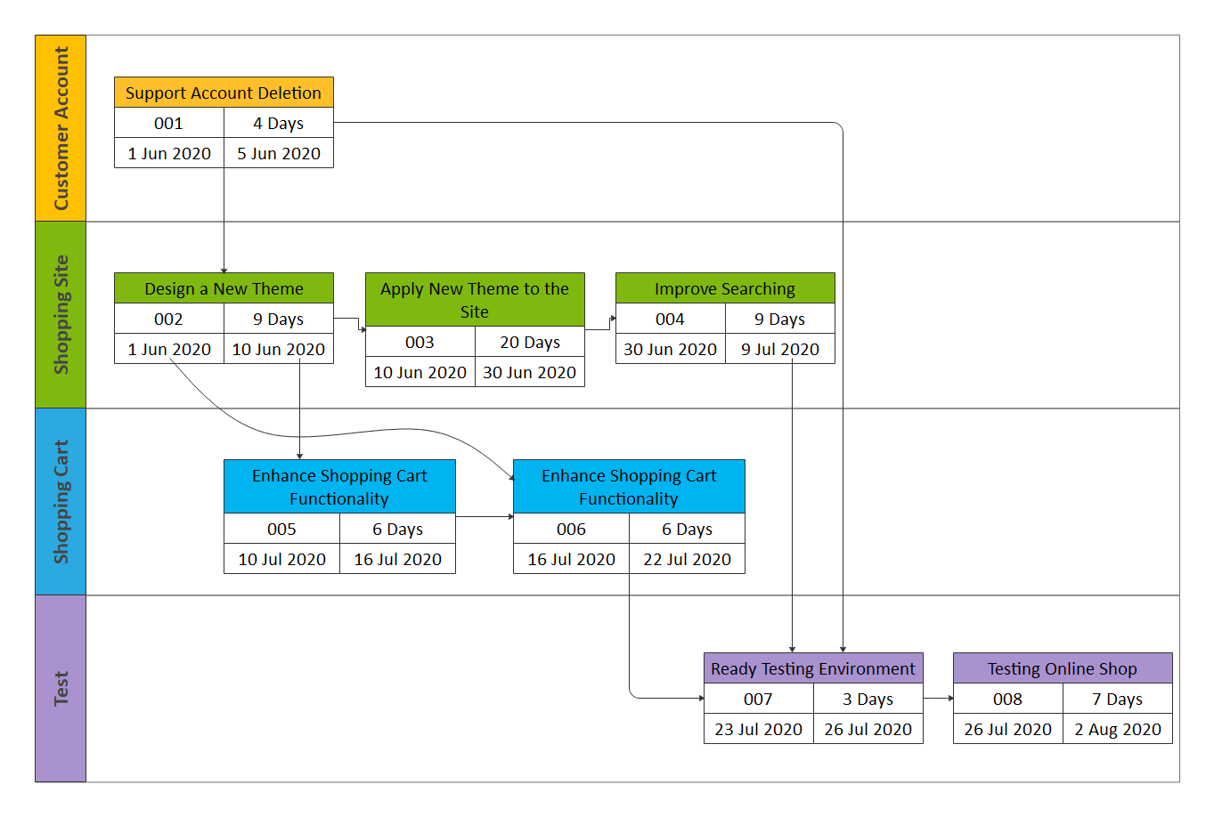 PERT Chart Critical Path